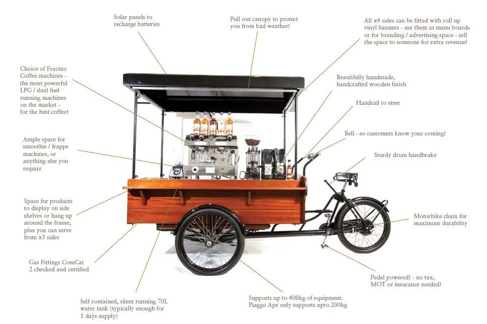 huong-dan-mo-quan-cafe-espresso-bai-ban-mo-hinh-xe-cafe-wheelys