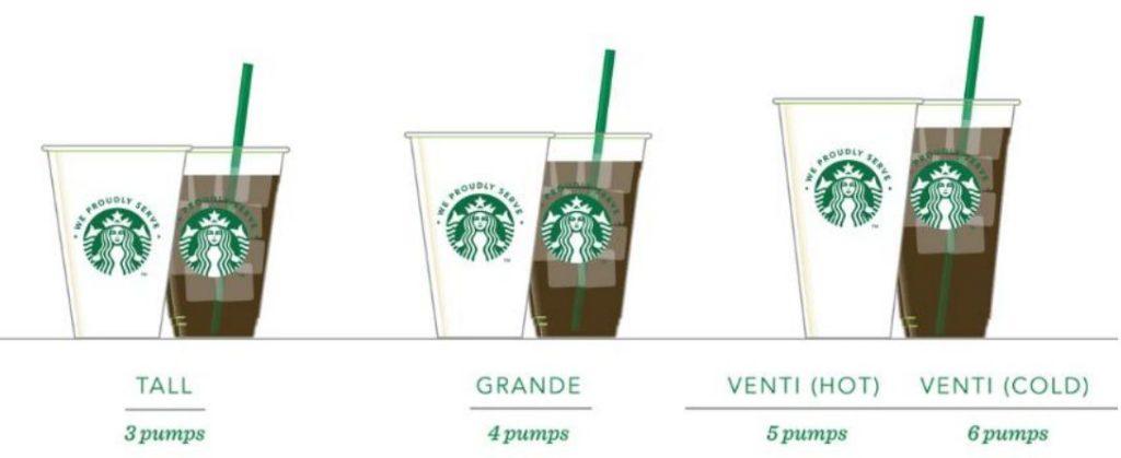 Sử dụng bao nhiêu syrup cho một ly cafe