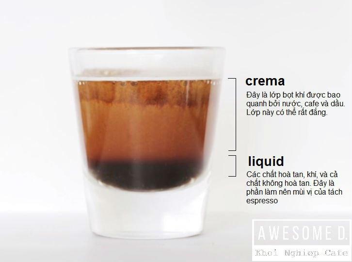 Định nghĩa cafe espresso